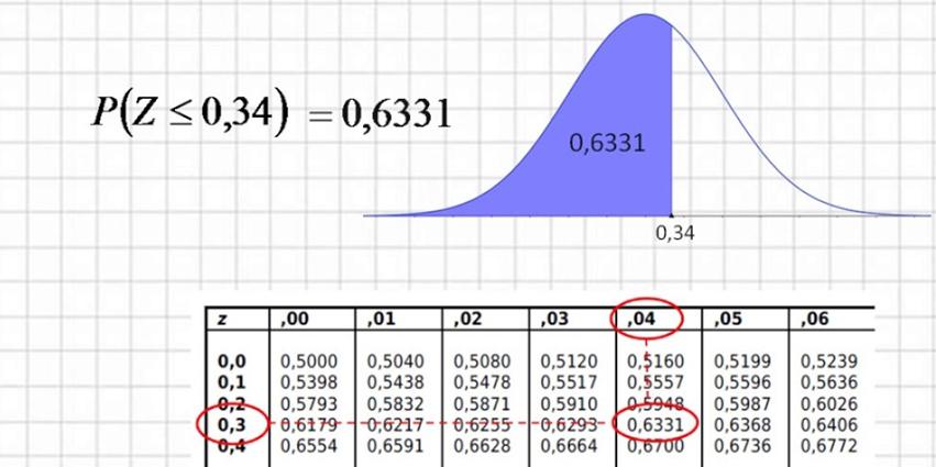 Distribucion Normal Estandar Distribuciones De Probabilidad